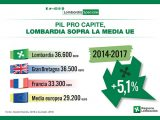 Pil Lombardia Speciale